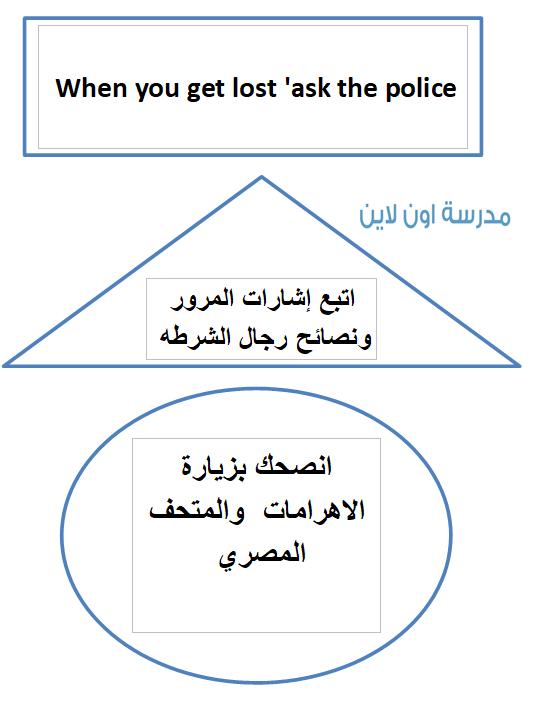 ملصقات بالأشكال الهندسية بها نصائح للزائرين بالعربى والانجليزى