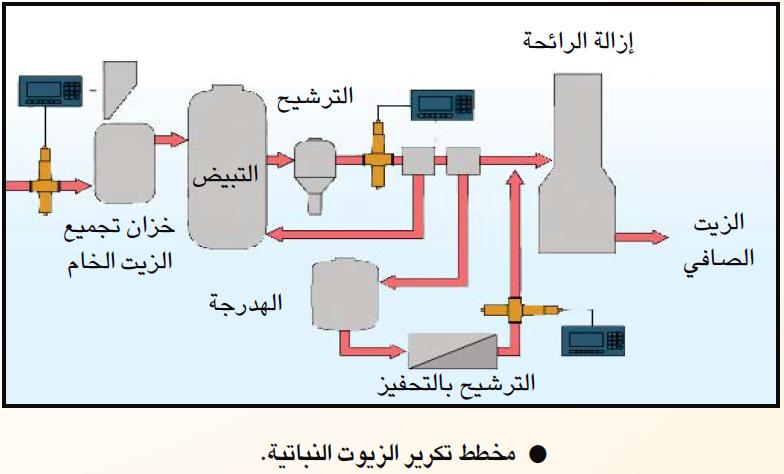 اختر أحد الأمثلة مما عرضته وصمم شريحة أو بوستر يوضح خطوات الإنتاج أو المعالجة