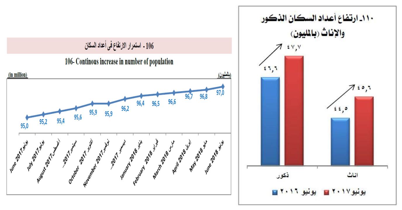 تمثيل بيانات معدلات نمو الزيادة السكانية فى مصر