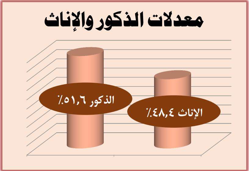 معدلات الذكور والإناث في مصر